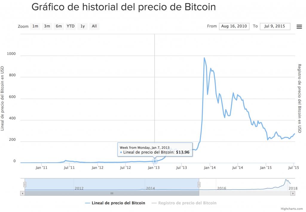 Si invirtiera 25000 en bitcoin en 2014