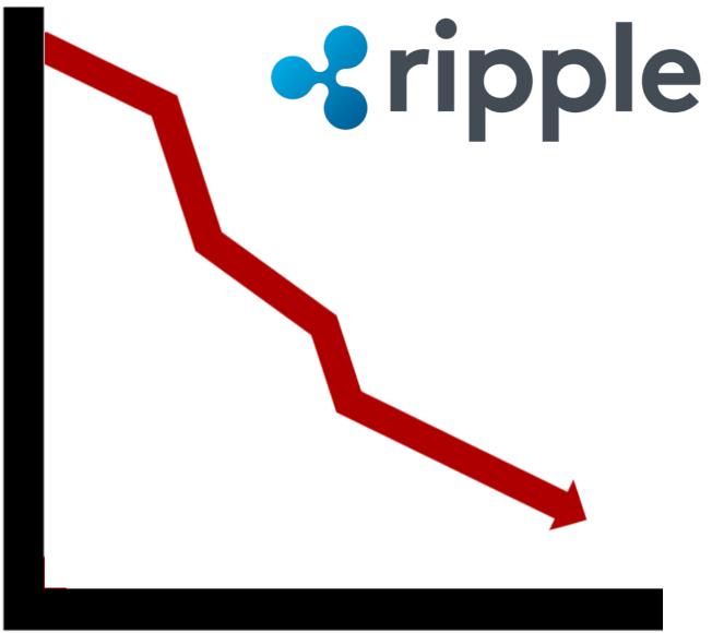 Ripple (XRP) enfrenta un nuevo mínimo de precio en 2018 después del retraso sobre los ETF de Bitcoin