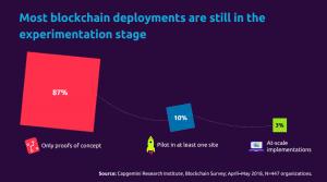 blockchain deployment