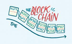 blockchain time