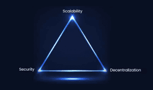 ethereum trilemma