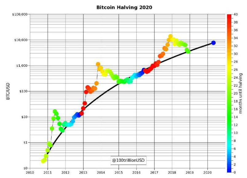 Faltan menos de 100 días para el próximo halving de Bitcoin