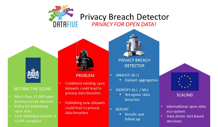 solución blockchain de DataFive