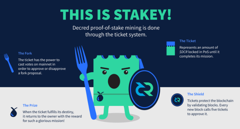 Decred staking
