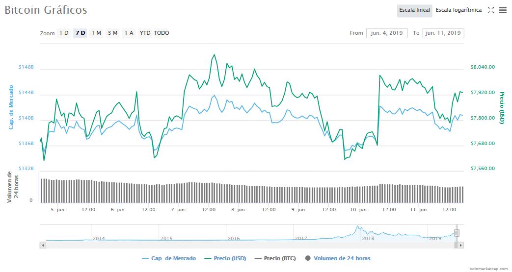 Bitcoin junio