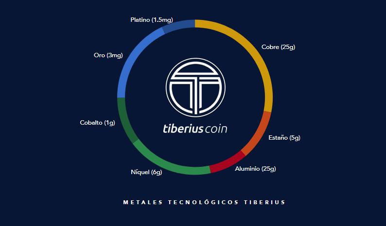criptomonedas Tiberius