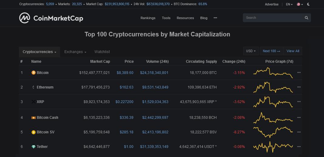 trading de criptomonedas - CoinMarketCap