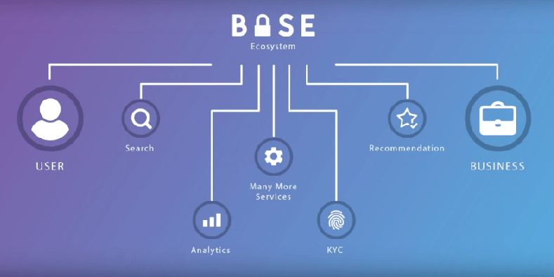 BitClave BASE