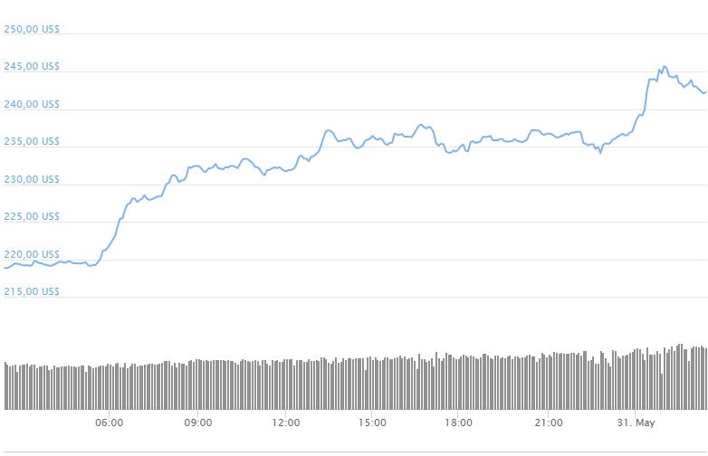 Una gáfica en la que se ve el precio de ETH