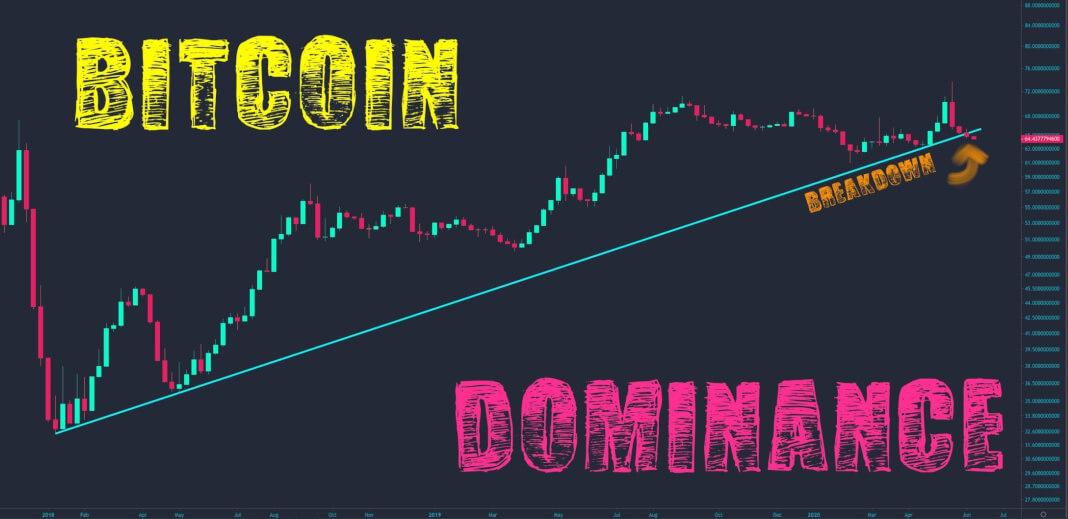 Gráfica de la Dominancia de Bitcoin