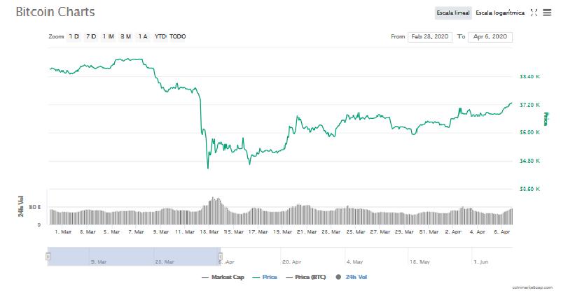 Bitcoin derrumbe marzo