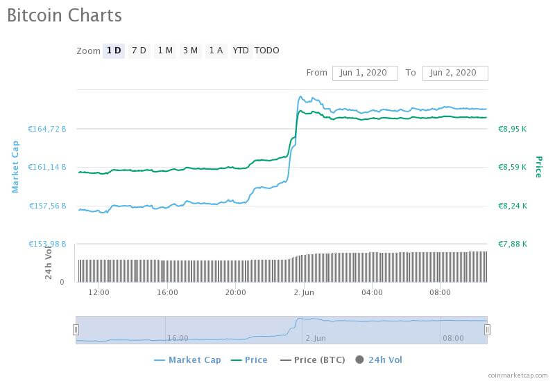 Gráfica del precio en euros de Bitcoin