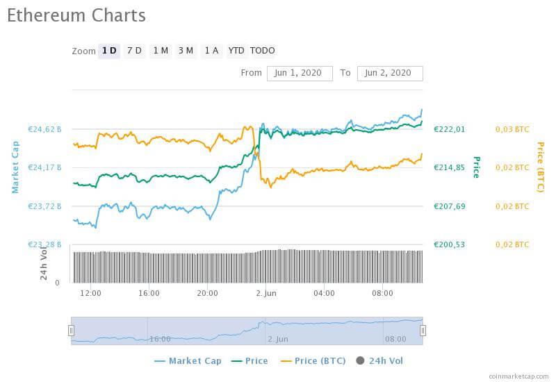 Imagen de la gráfica del precio de Ethereum