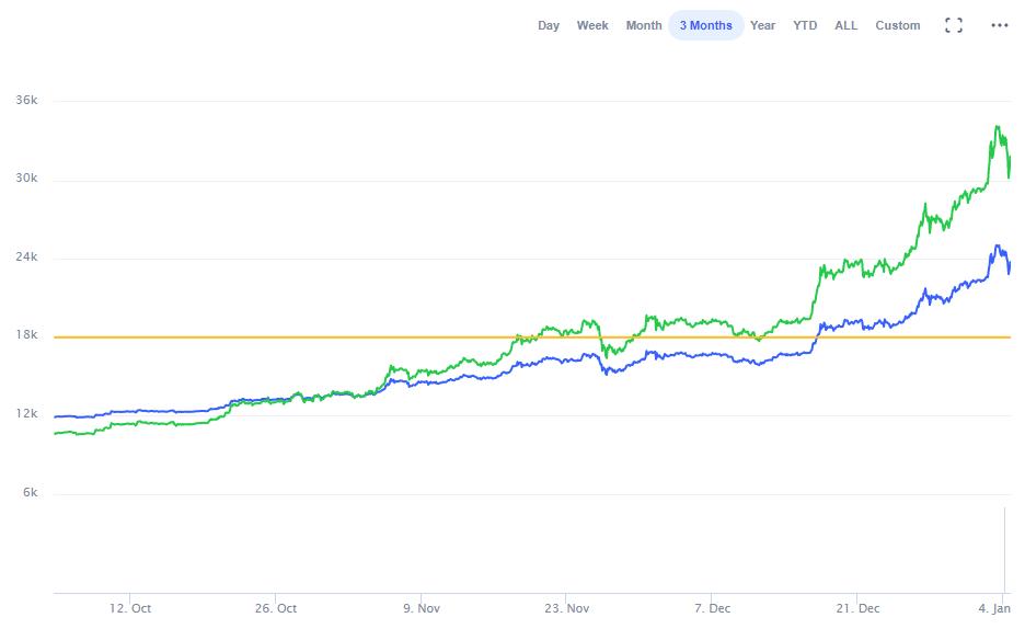 Imagen del la gráfica de Bitcoin